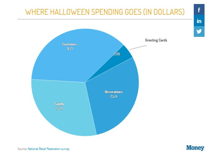 The Cost of Halloween